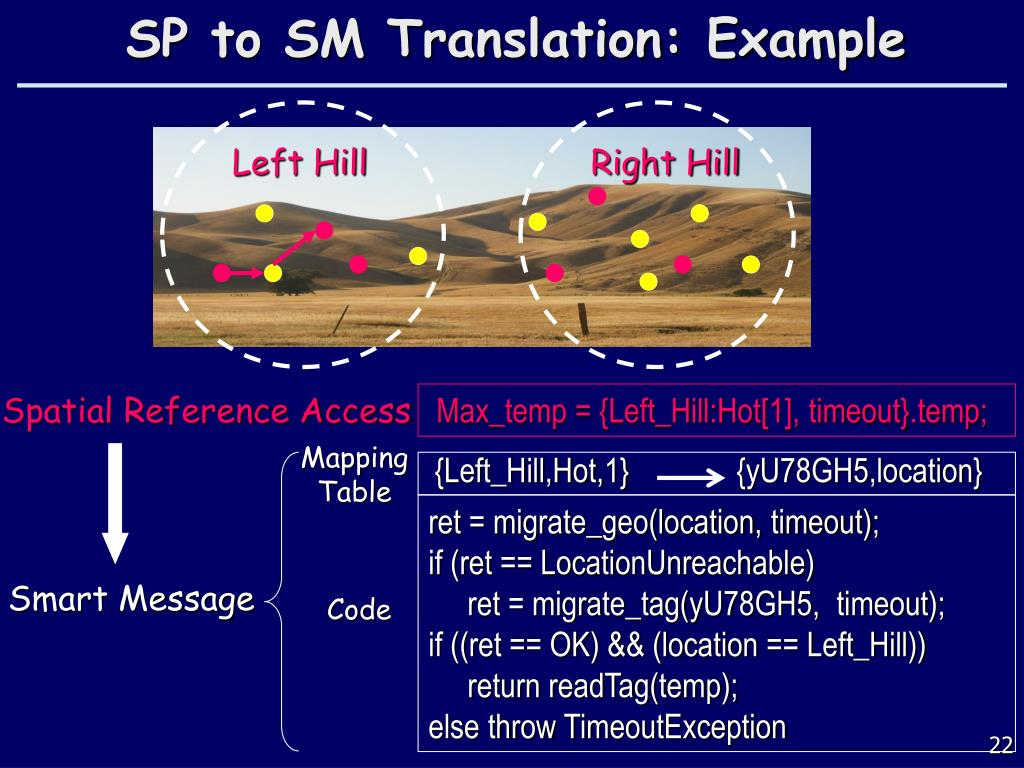 SP to SM Translation: Example