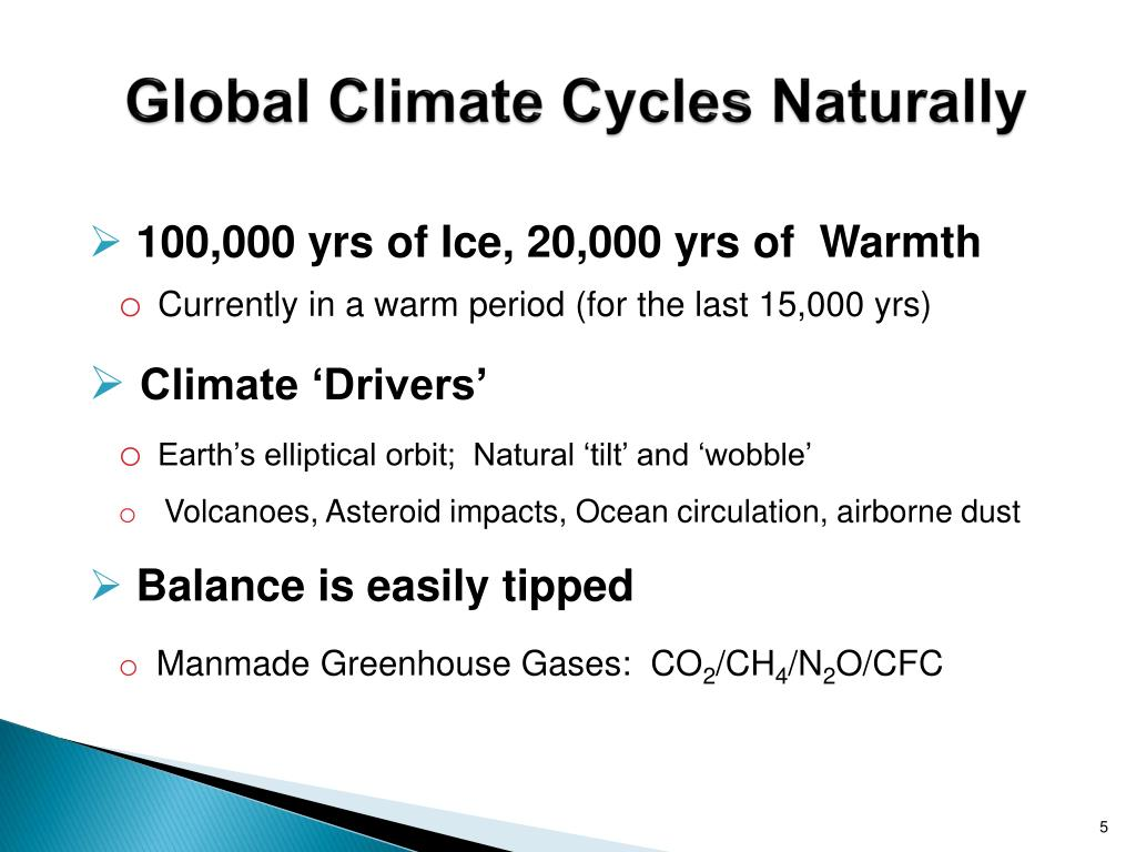 Global Climate Cycles Naturally