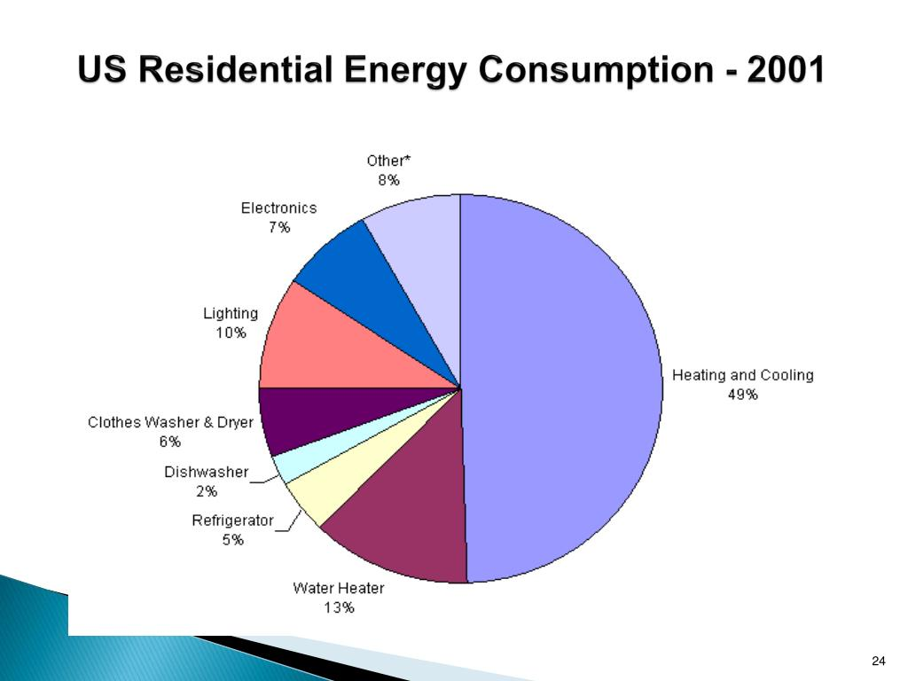 US Residential Energy Consumption - 2001