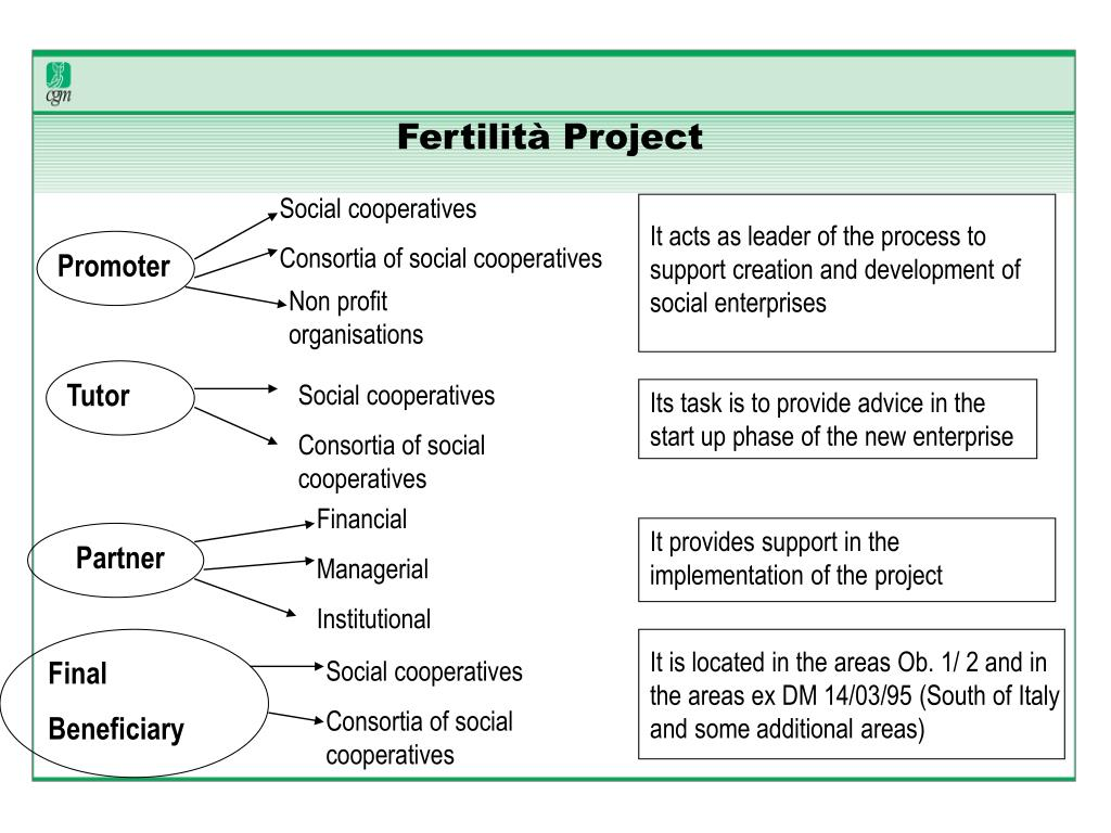 Fertilità Project