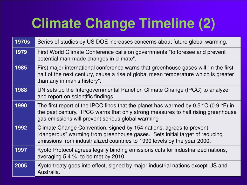 Climate Change Timeline (2)