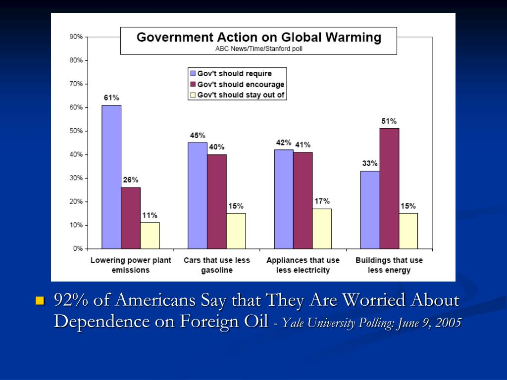 92% of Americans Say that They Are Worried About Dependence on Foreign Oil