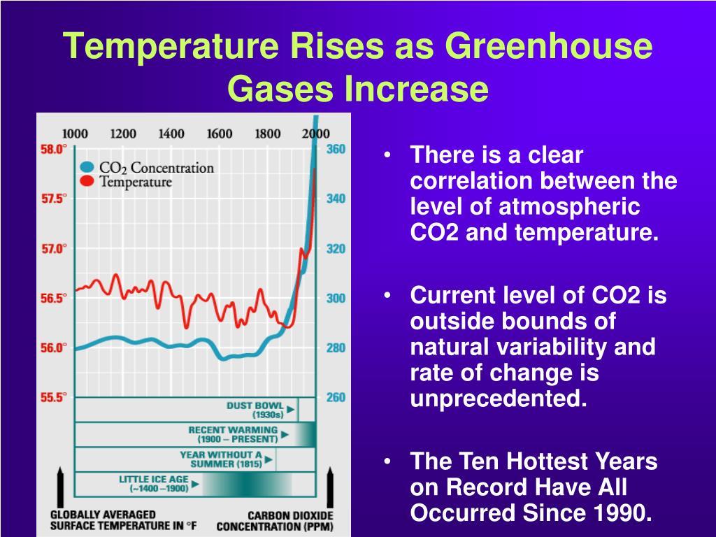 Temperature Rises as Greenhouse Gases Increase