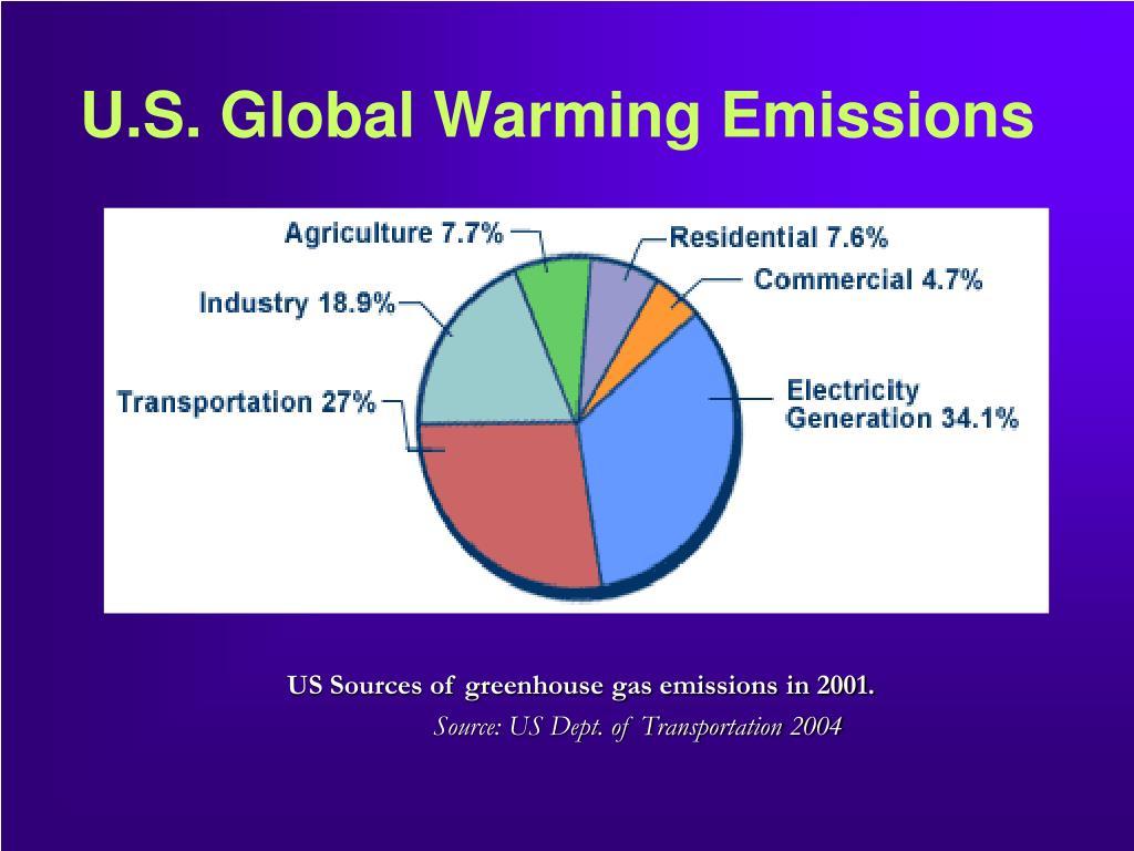 U.S. Global Warming Emissions