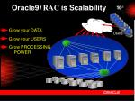 oracle9 i rac is scalability