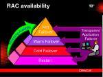 rac availability
