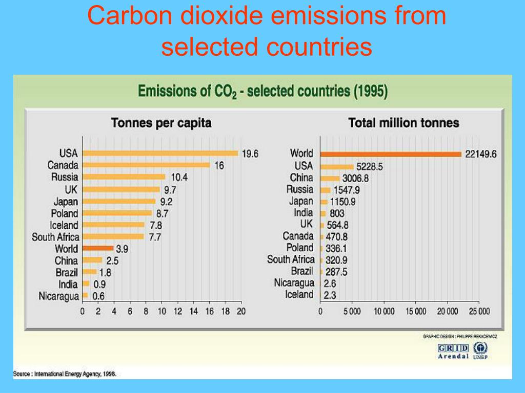 Carbon dioxide emissions from selected countries