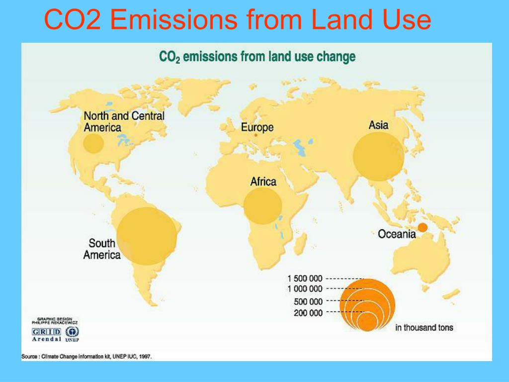 CO2 Emissions from Land Use