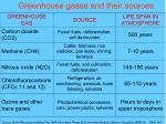 greenhouse gases and their sources