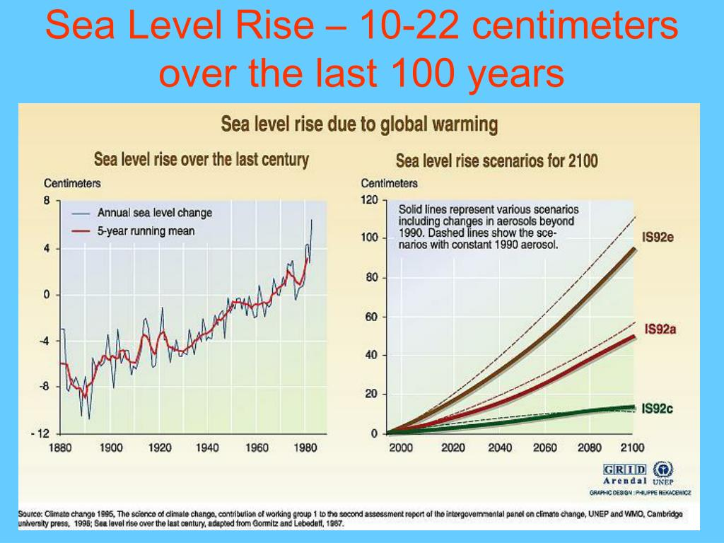 Sea Level Rise – 10-22 centimeters over the last 100 years