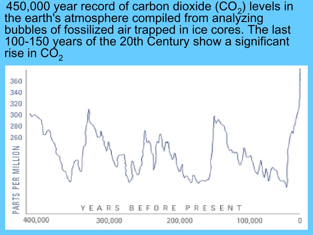450,000 year record of carbon dioxide (CO