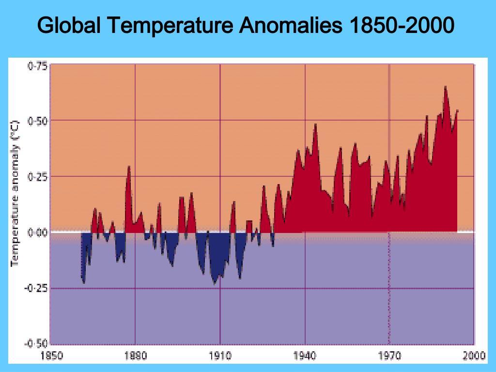 Global Temperature Anomalies 1850-2000