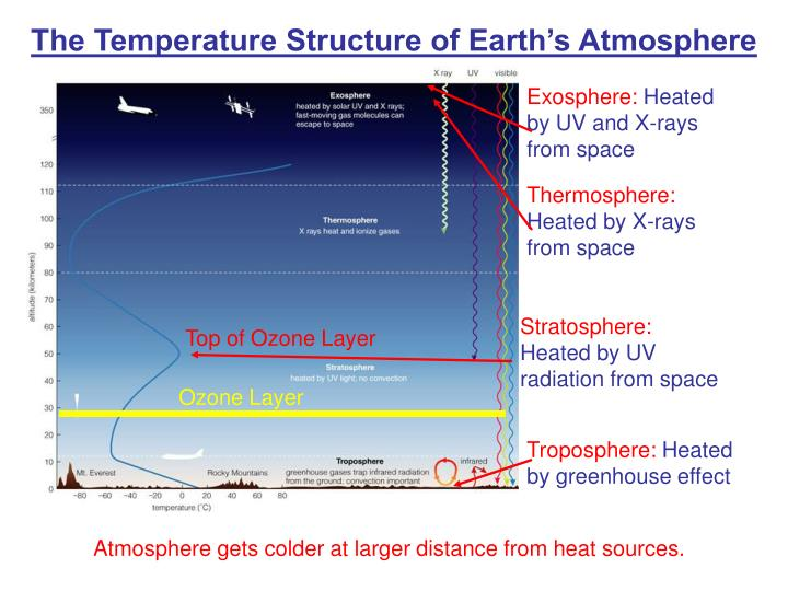 The temperature structure of earth s atmosphere