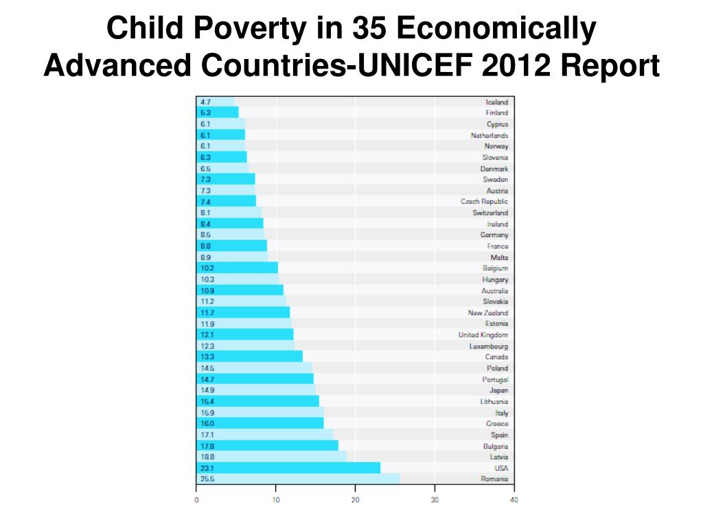Child Poverty in 35 Economically Advanced Countries-UNICEF 2012 Report