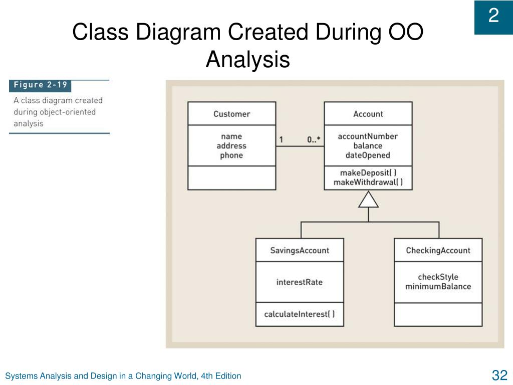 Class Diagram Created During OO Analysis