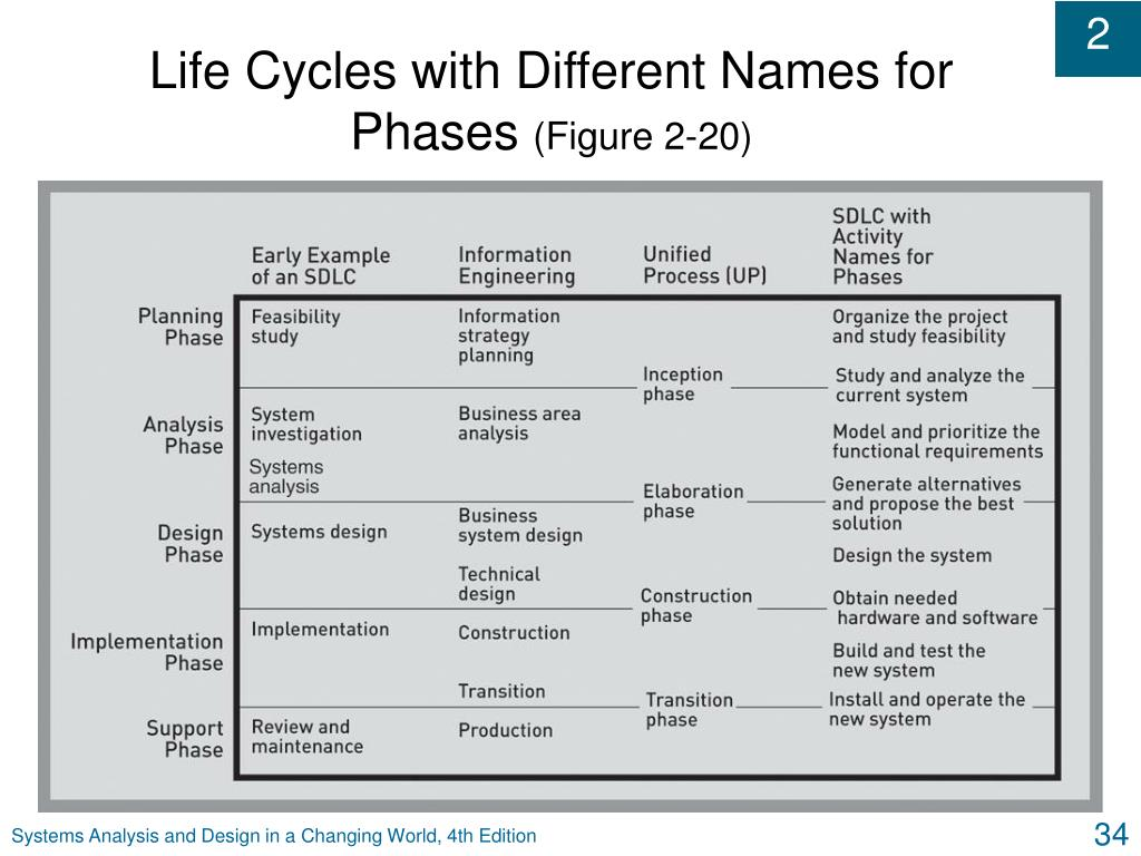 Life Cycles with Different Names for Phases