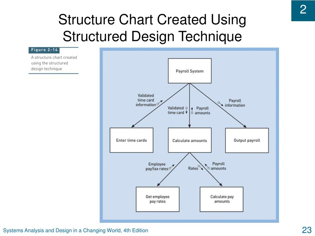 Structure Chart Created Using