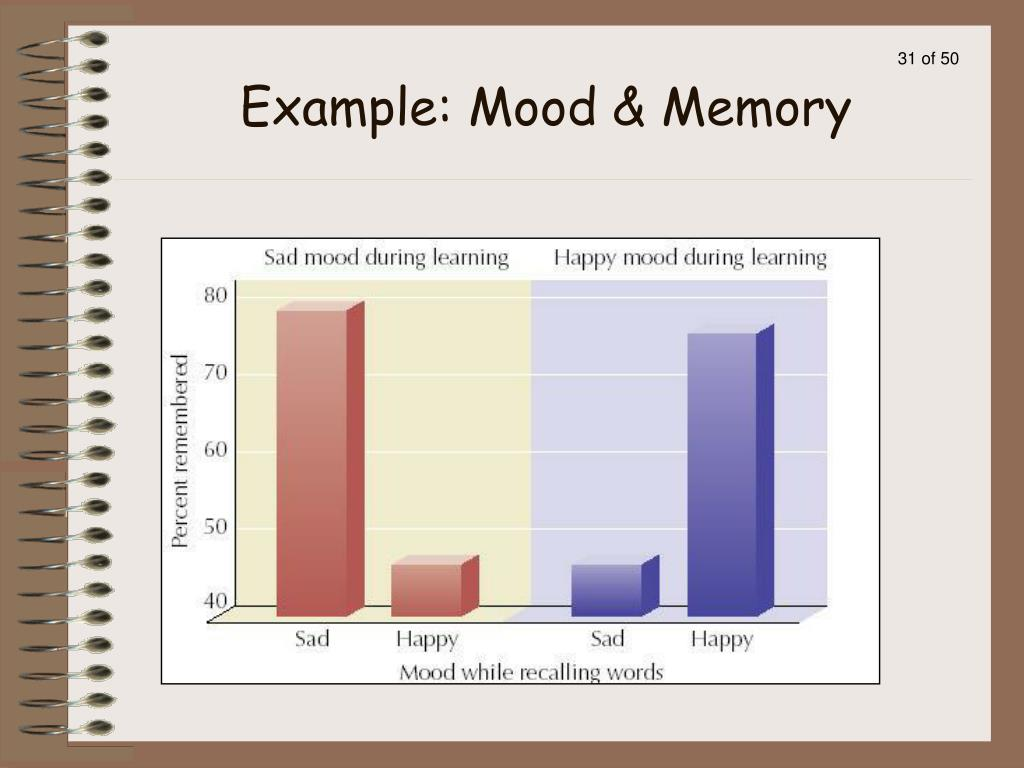 Example: Mood & Memory