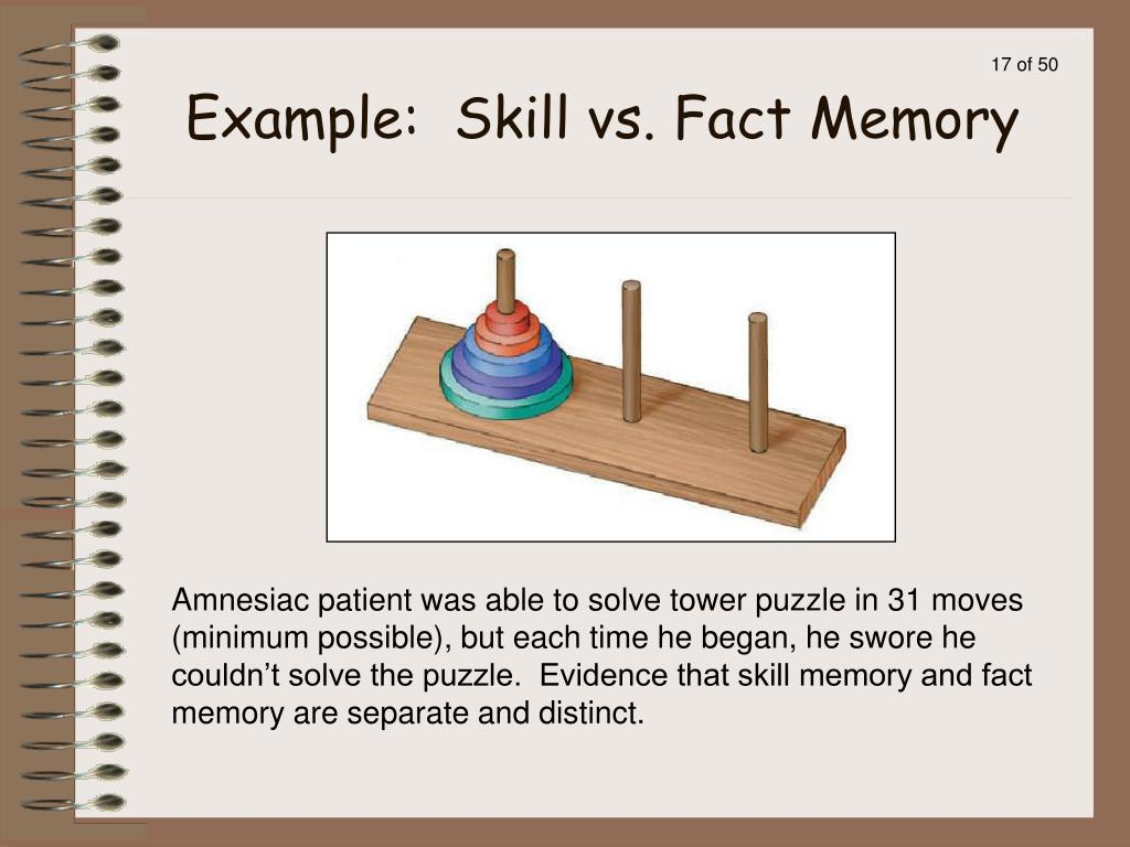 Amnesiac patient was able to solve tower puzzle in 31 moves (minimum possible), but each time he began, he swore he couldn't solve the puzzle.  Evidence that skill memory and fact memory are separate and distinct.