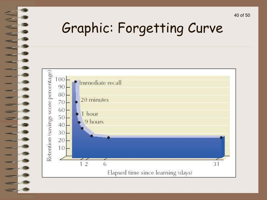 Graphic: Forgetting Curve
