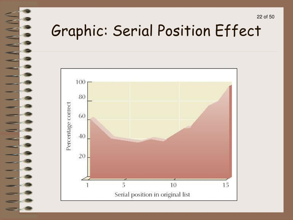 Graphic: Serial Position Effect