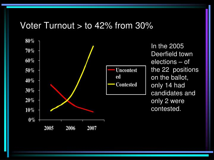 Voter Turnout > to 42% from 30%