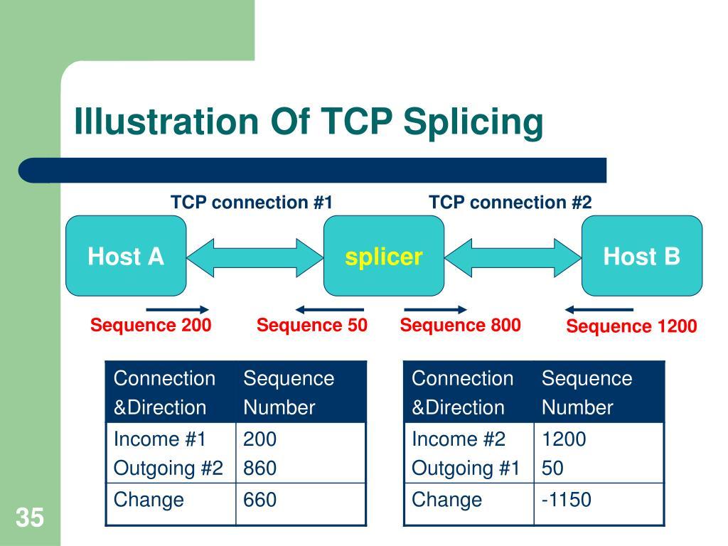 Illustration Of TCP Splicing