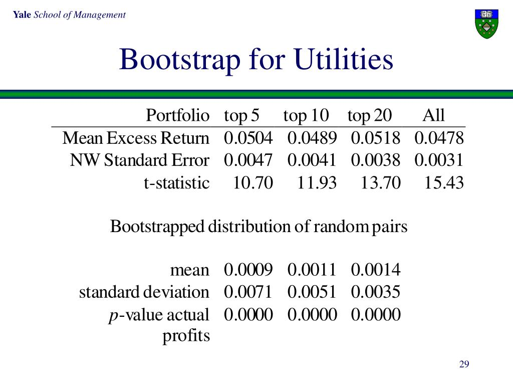 Bootstrap for Utilities