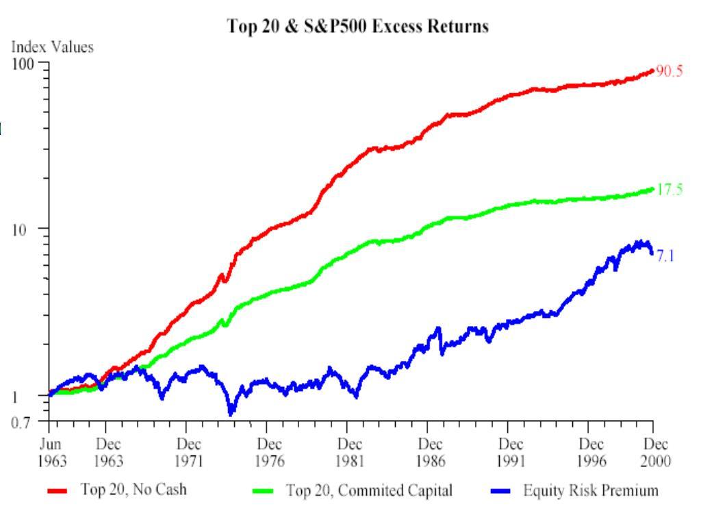 Cumulative Excess Returns