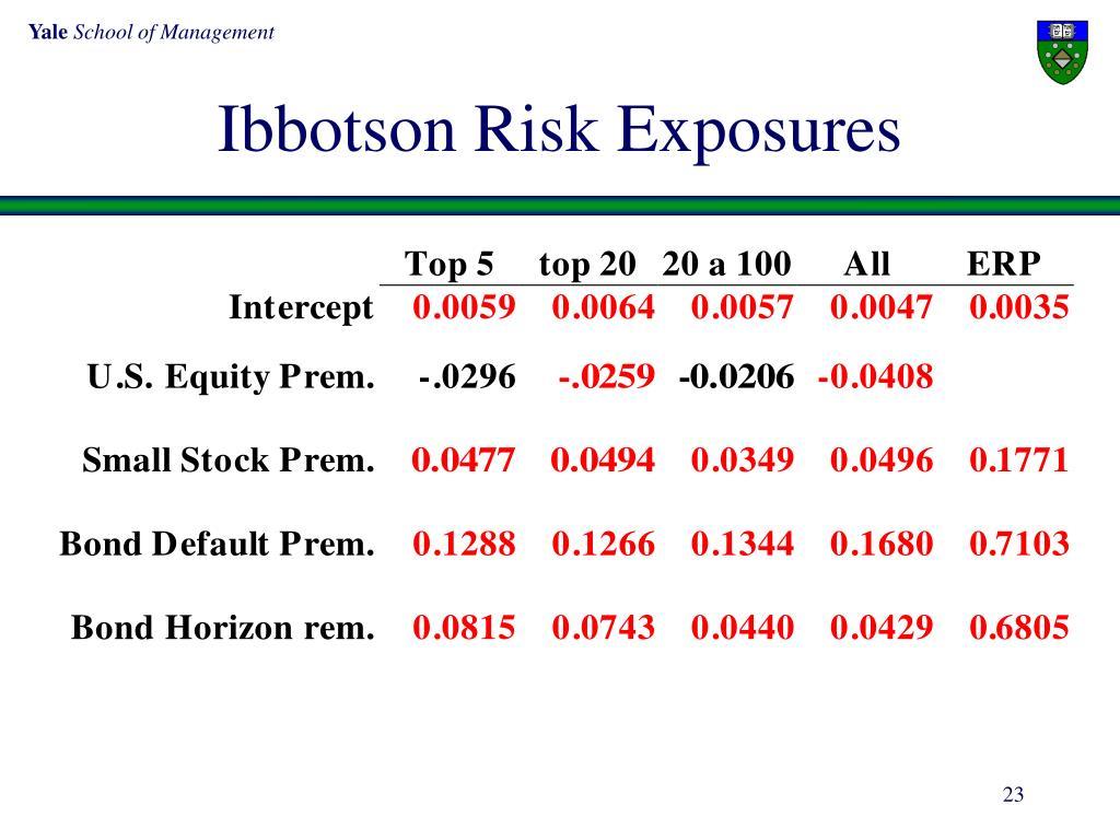 Ibbotson Risk Exposures