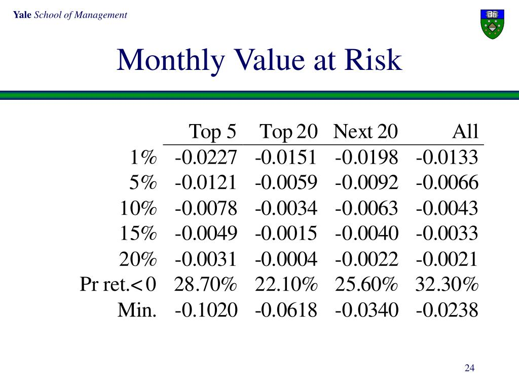 Monthly Value at Risk