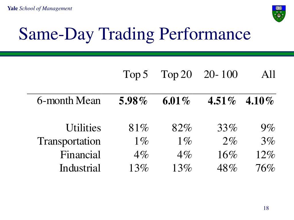 Same-Day Trading Performance