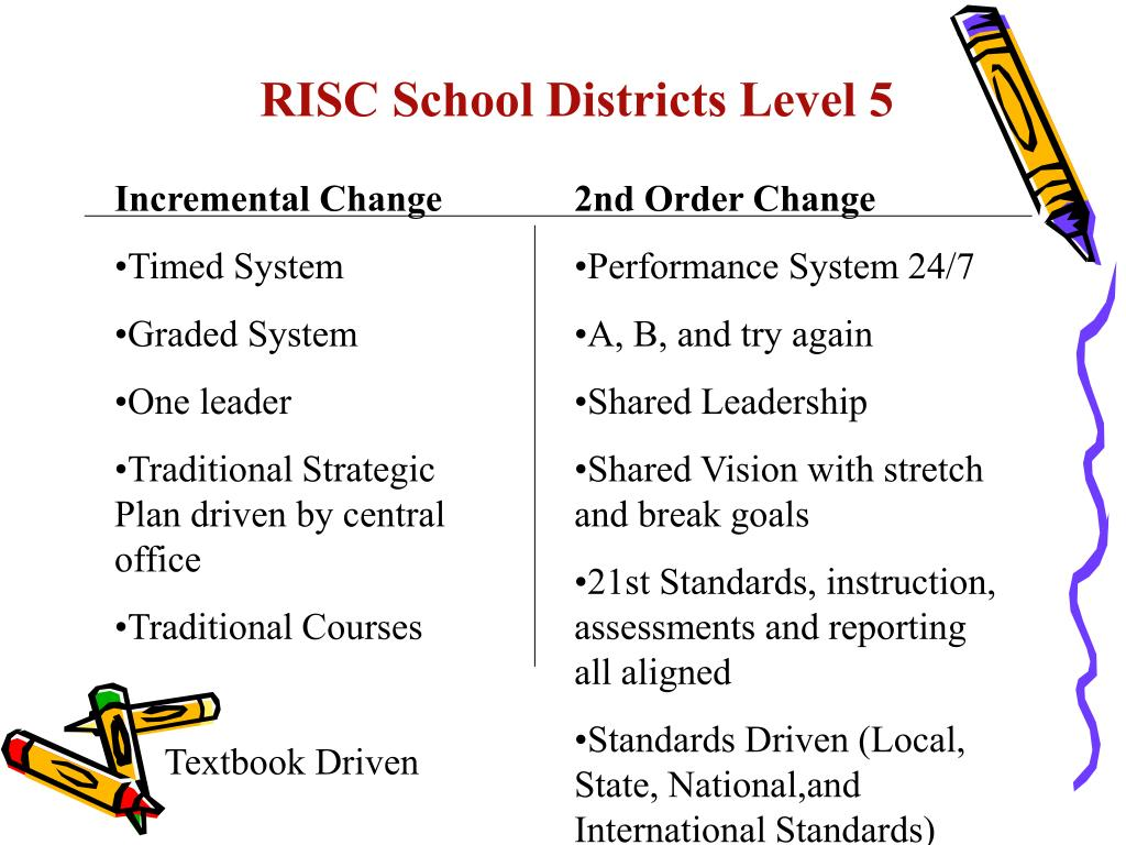 RISC School Districts Level 5