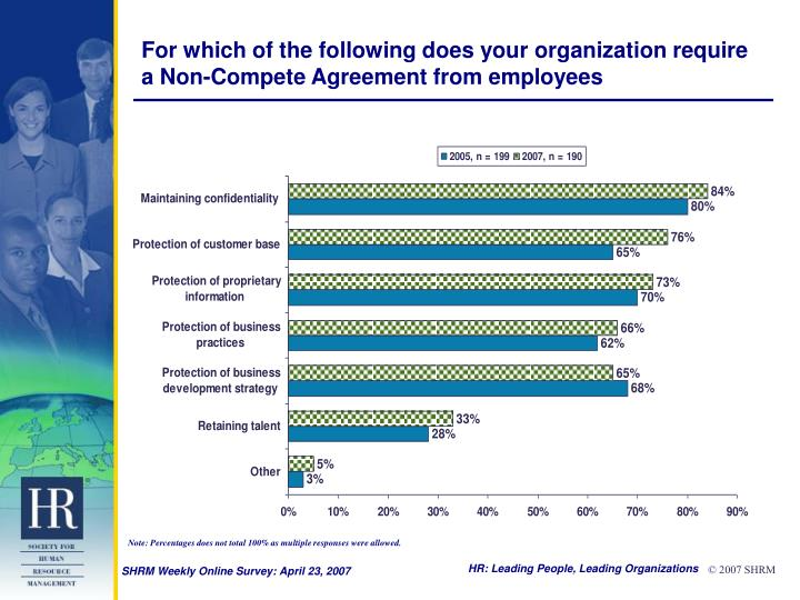 For which of the following does your organization require a non compete agreement from employees