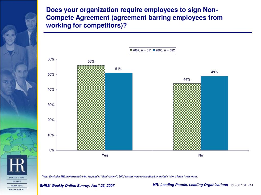 Does your organization require employees to sign Non-Compete Agreement (agreement barring employees from working for competitors)?