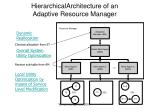 hierarchicalarchitecture of an adaptive resource manager