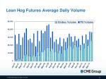 lean hog futures average daily volume