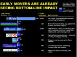 early movers are already seeing bottom line impact