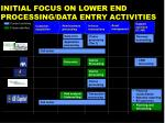 initial focus on lower end processing data entry activities