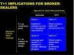 t 1 implications for broker dealers