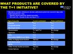 what products are covered by the t 1 initiative