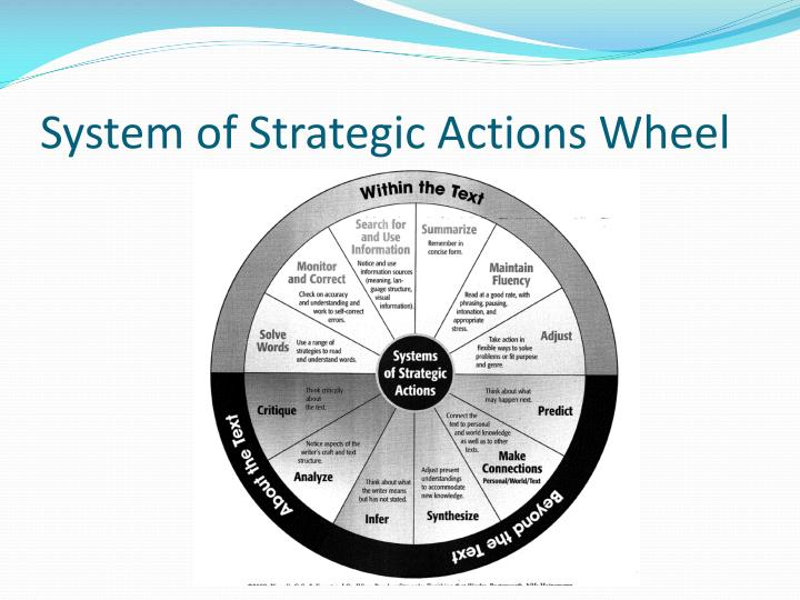 System of strategic actions wheel