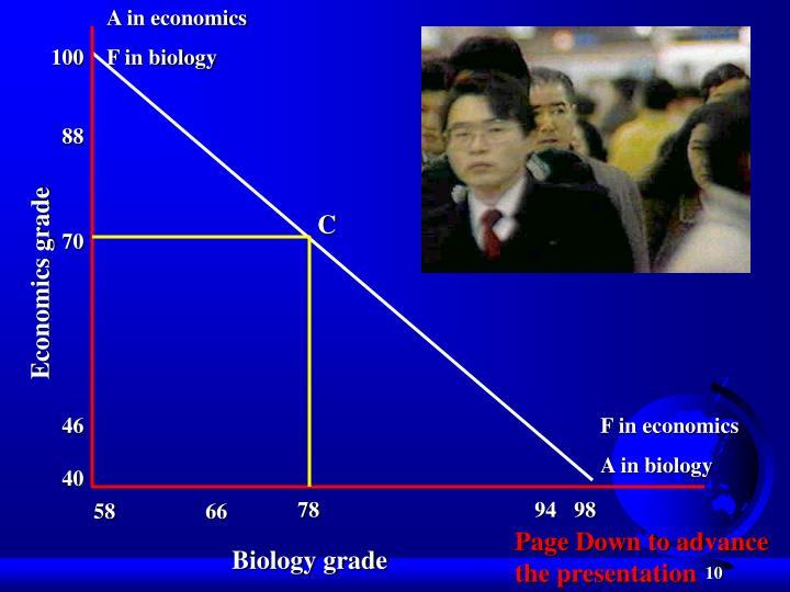A in economics