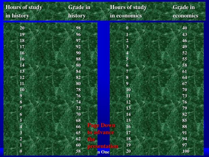 Hours of studyGrade in Hours of studyGrade in