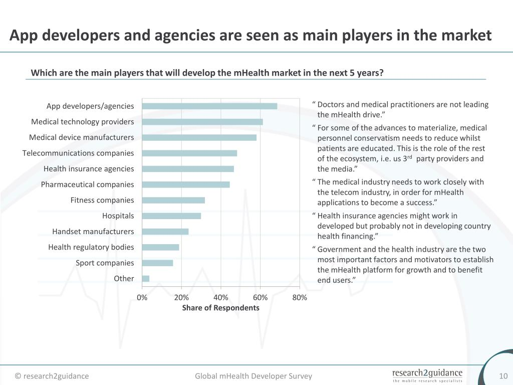App developers and agencies are seen as main players in the market