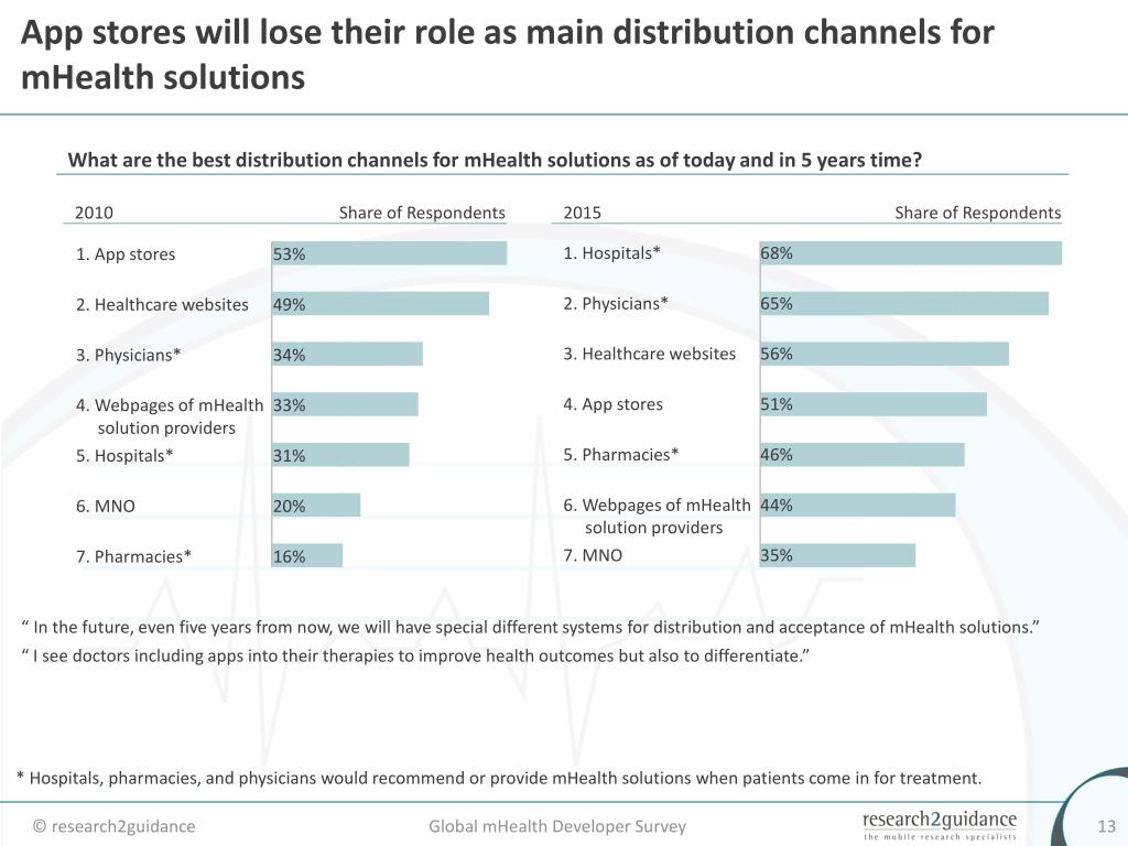 App stores will lose their role as main distribution channels for mHealth solutions