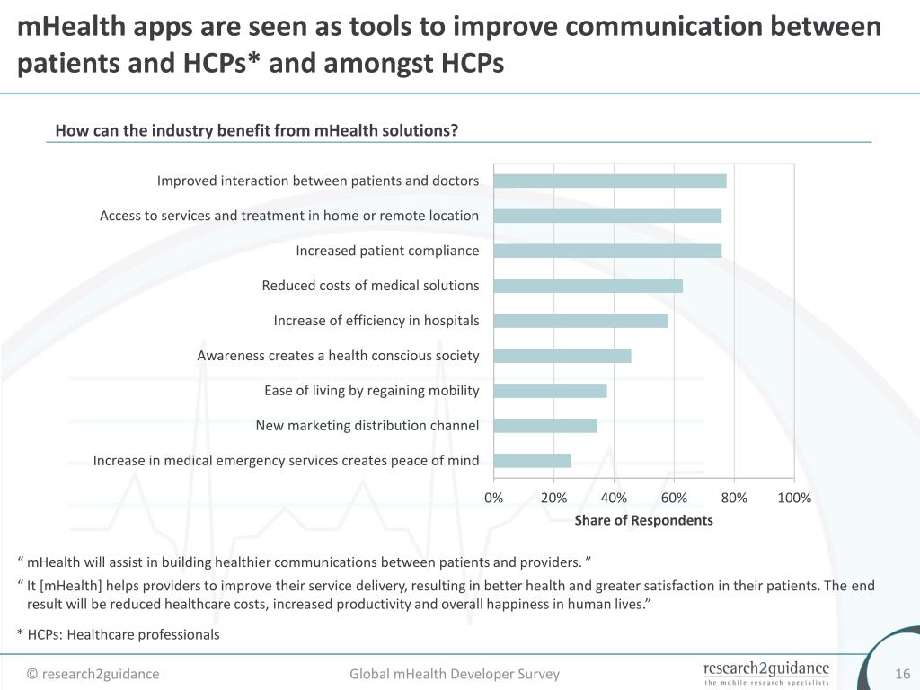 mHealth apps are seen as tools to improve communication between patients and HCPs* and amongst HCPs