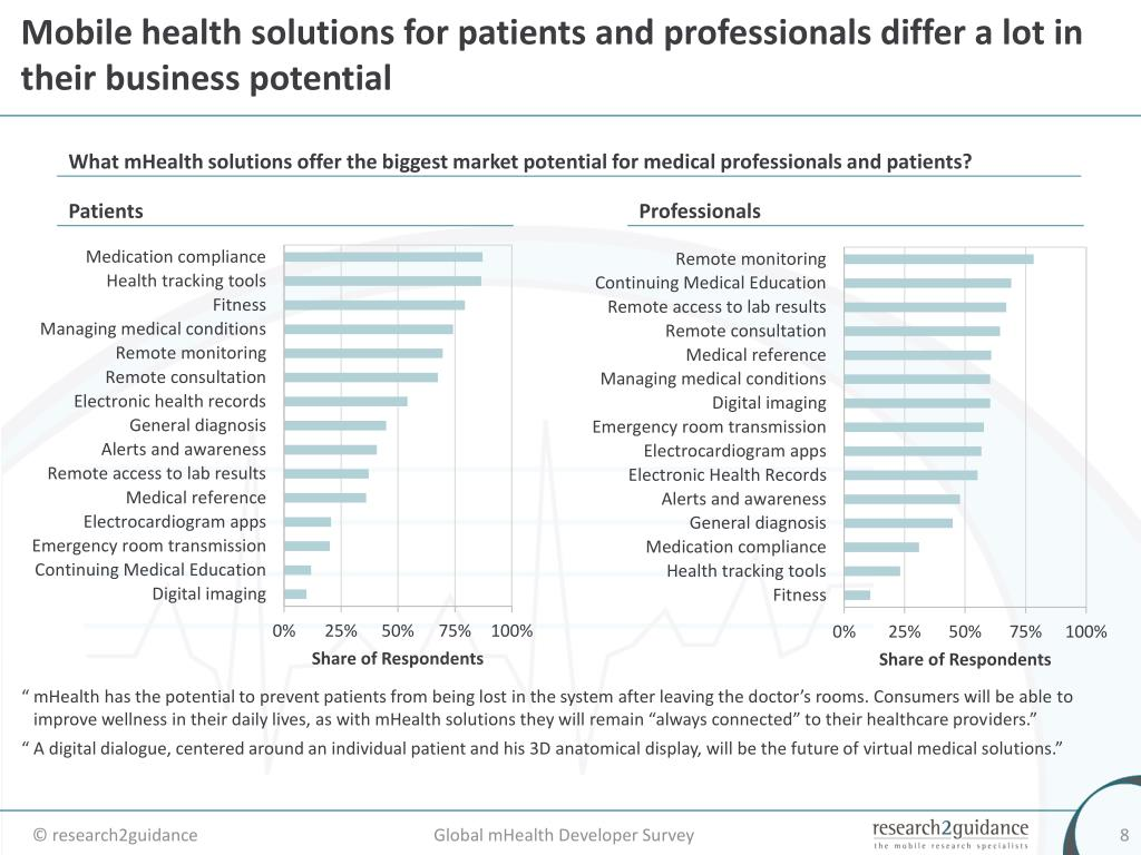 Mobile health solutions for patients and professionals differ a lot in their business potential