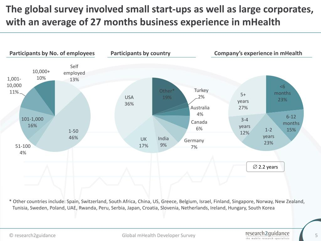 The global survey involved small start-ups as well as large corporates, with an average of 27