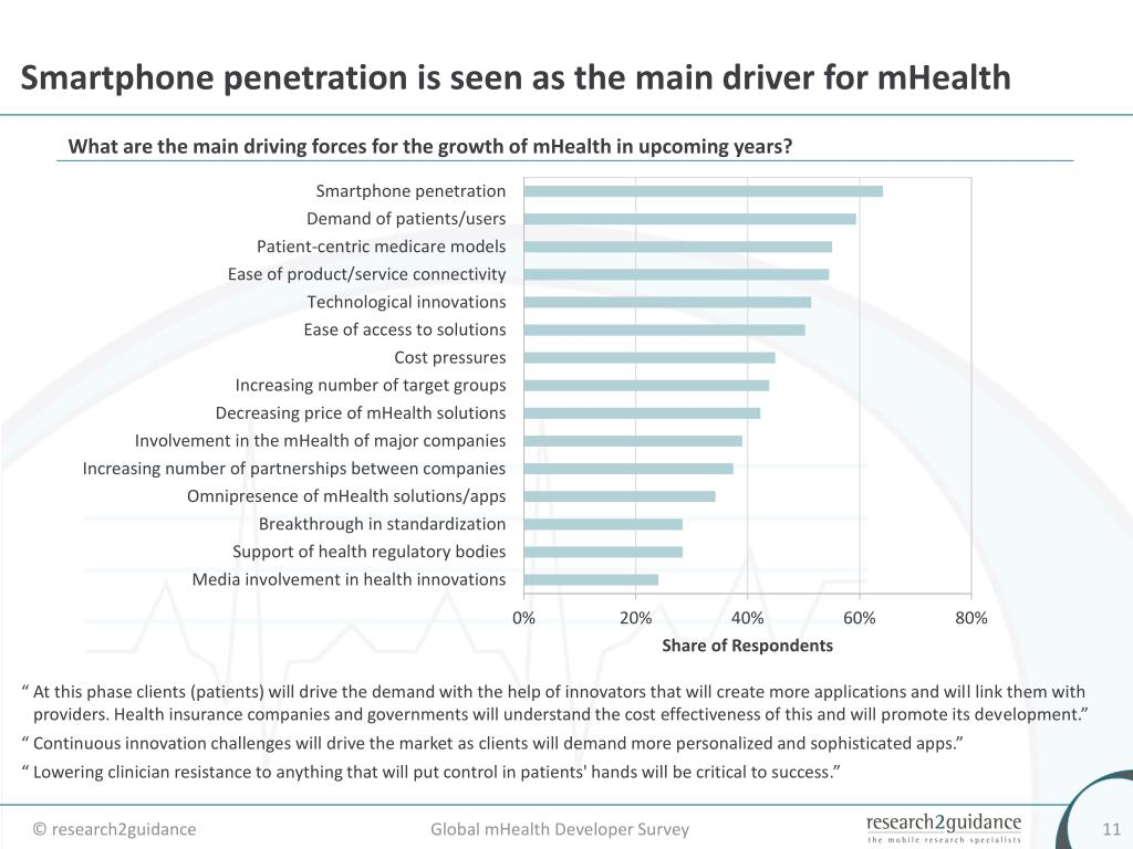 Smartphone penetration is seen as the main driver for mHealth